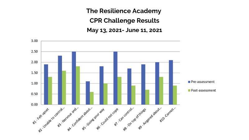 Anon Res Academy Result Graphic 800x450